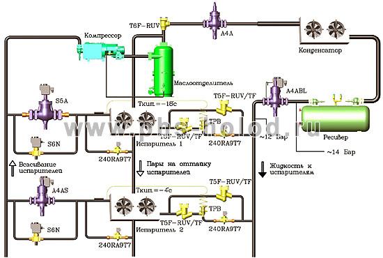 Схема холодильной машины с оттайкой горячим газом