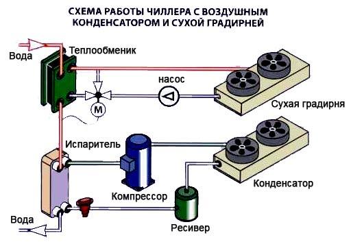 Энергосберегающие схемы